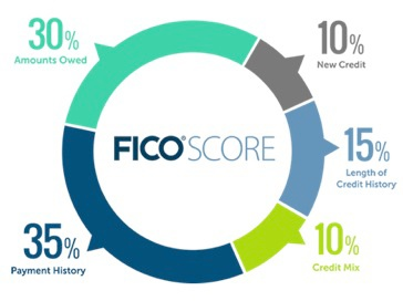 FICO Credit Score with MSCU